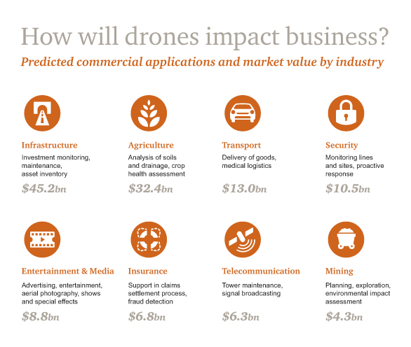 How will drones impact business?
